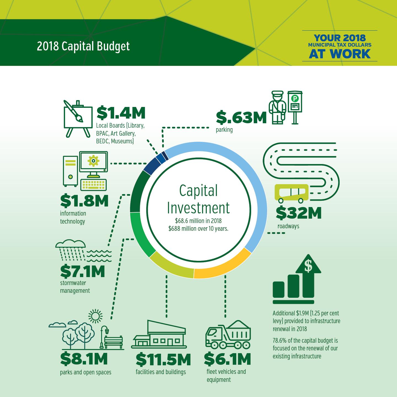 Burlington's 2018 Capital Budget