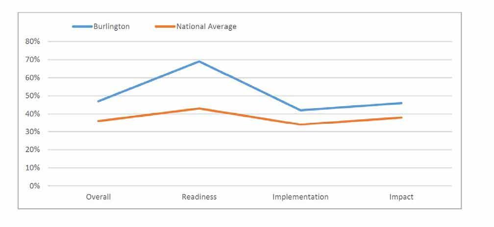 Burlington open data index